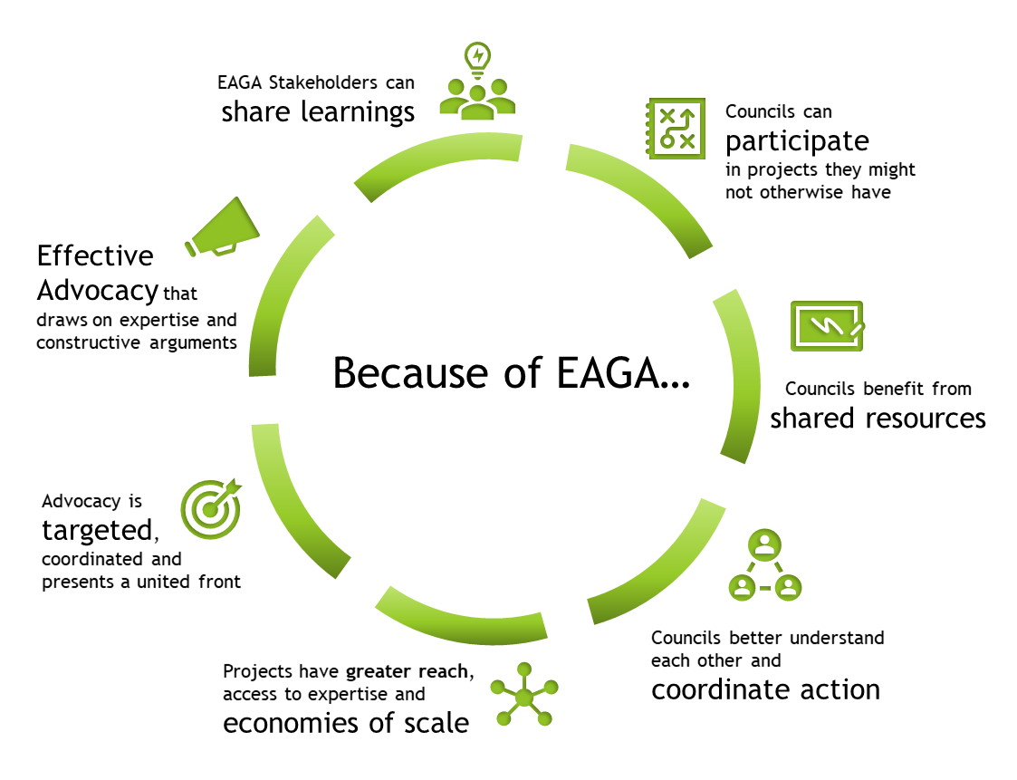 Because of Eaga: Projects have greater reach, access to expertise and economies of scale Councils can participate in projects they might not otherwise have Stakeholders can learn from each other, from EAGA experts and from broader sector Councils benefit from shared resources and information/materials Councils better understand each other and can coordinate action/leverage others work Advocacy is more powerful because it is targeted, coordinated and presents a united front (coordination) Advocacy is more effective because it draws on expertise and careful and constructive arguments (credibility EAGA is able to reach stakeholders efficiently and demonstrate more substantial impacts than councils would individually